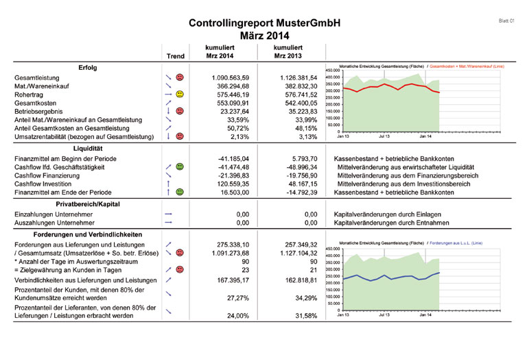 Controlling-Report Seite 1