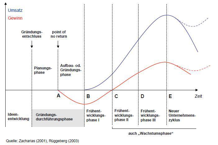 Unternehmenszyklus